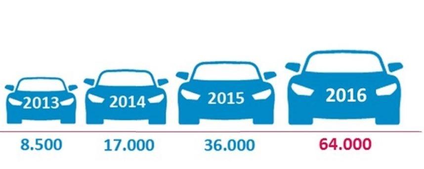Prive lease groei