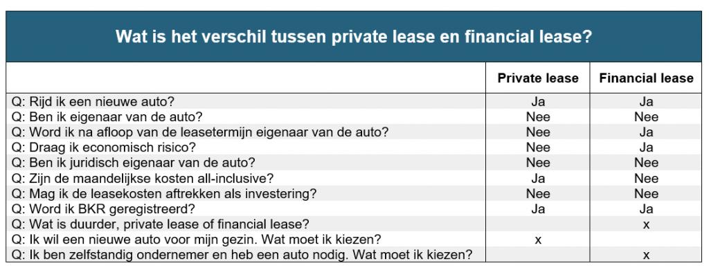 verschil private lease en financial lease private lease wijzer