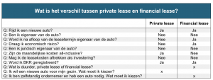 verschil private lease en financial lease private lease wijzer